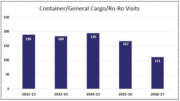 Container/General Cargo/RORO Visits 2012-2017