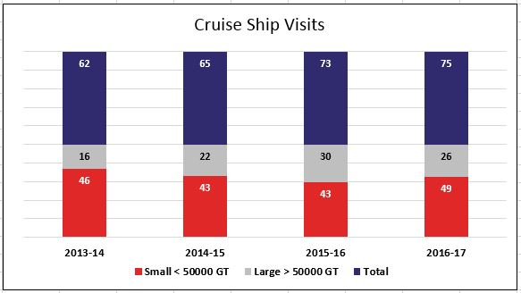 Cruise Ship Visits 2013-2017