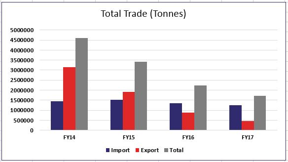 Total Trade Import/Export