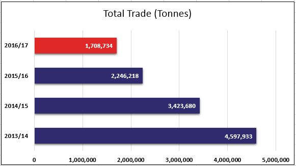 Total Trade (Tonnes)