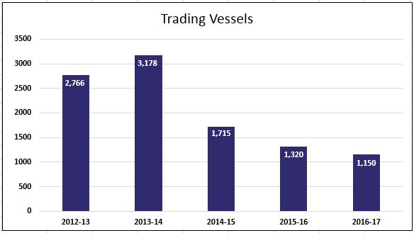 Trading Vessels 2012-2017