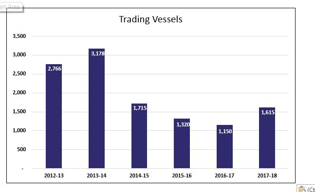 Trading vessels