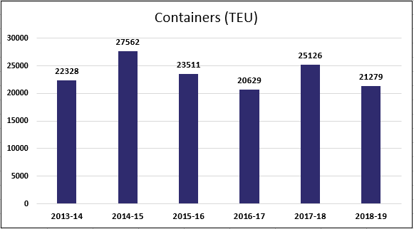 Containers TEU