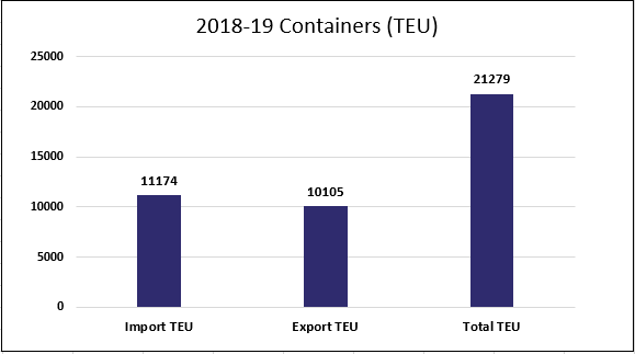 2018/19 Containers