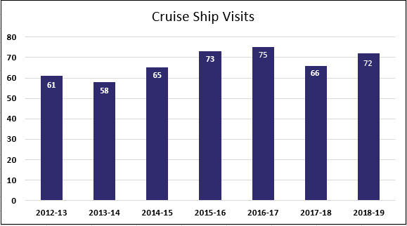 cruise ship visits 2018/19