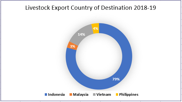 Livestock Export Counrty of Destination 2018-19